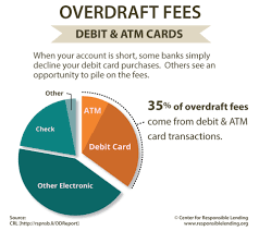 Debit Card Overdrafts Come With Hefty Fees Over 1 000 Apr