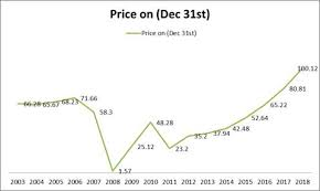Aig Insurance Stock Prices Prediction 2013 Reliable