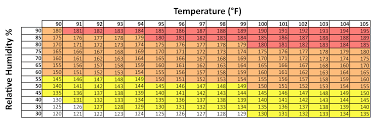 Using Kestrel Drop To Measure Heat Index For Horses