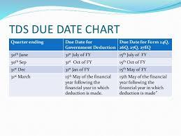 Tax Due Date Compliance Calendar