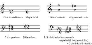 Enharmonic Equivalent Chart Enharmonic Spellings In Music Notation Keys Scales