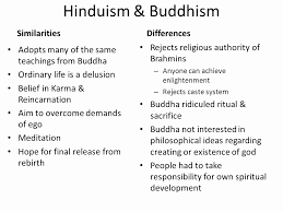 Similarities Between Hinduism And Christianity Chart 70 Paradigmatic Buddhist Reincarnation Chart