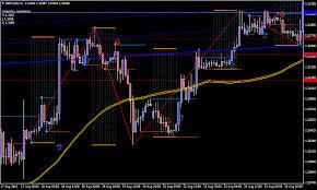 Forex Chart Patterns Strategy 123 Forex Chart Patterns Strategy Forex Mt4 Indicators