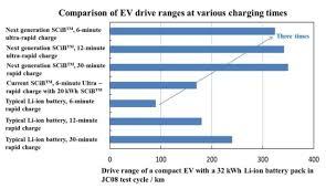 Ev Range Chart Toshiba Ev Battery 200 Mile Range With Six Minute Charge