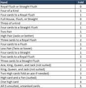 Poker Strategy Hand Chart Video Poker Strategy Charts For Perfect Video Poker Play