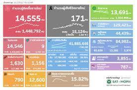 ยอดโควิดวันนี้ ติดเชื้อเพิ่ม 14,555 ราย เสียชีวิต 171 คน หายป่วย