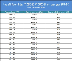 cost of inflation index fy 2019 20 ay 2020 21 for capital