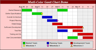 Gantt Chart Color Meaning Multi Color Gantt Chart