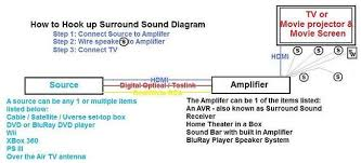 how to hook up surround sound all about home electronics how to hook up connect surround sound diagram