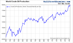 World Oil Inventory Chart Lee Adler Blog Six Amazing Charts Show Exactly Why Oil