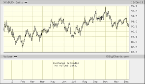Wsj Dollar Index Xx Buxx Quick Chart Calculatedfeed Xx