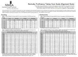 Nwea Map Scores Grade Level Chart 2013 Nwea Score Chart