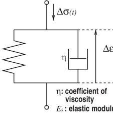(a) M-<b>mode</b> image of the <b>silicone</b> rubber tube. (b) Internal pressure ...