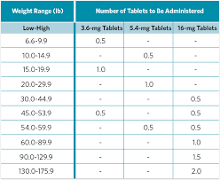 Molly Dosage Chart 18 Timeless Apoquel Dose Chart