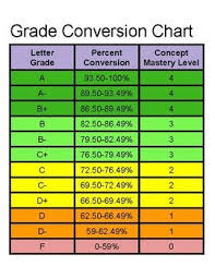 Grading System Chart Grade Conversion Chart Standard Based Grading With Percents