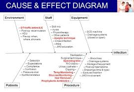Pressure Ulcer Chart Image Result For Flow Chart For Pressure Ulcer Equipment