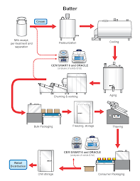 Butter Production Process