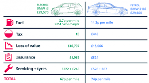 Electric Vehicle Comparison Chart Cost Of Running An Electric Car Buyacar