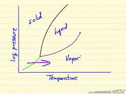 Pressure Temperature Diagram