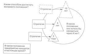 Курсовая работа Анализ теоретических и практических аспектов  Сущность стратегического менеджмента заключается в ответе на три важнейших вопроса рис 1