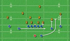 american football monthly two plays in one shotgun fly sweep Football X And O Diagrams this alerts the receivers on the right, the running back, right tackle, and the slot who is running the sweep to the right (see diagram 3) football x o diagrams