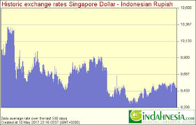 Singapore Dollar Rate Chart Indahnesia Com Exchange Rates For Indonesian Rupiah