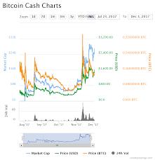 Bitcoin Cash Chart Global Coin Report
