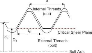 Internal Thread Diameter Chart External Thread An Overview Sciencedirect Topics