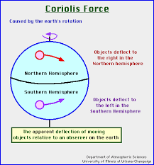 what is the coriolis effect for kids. what is the coriolis effect for kids s