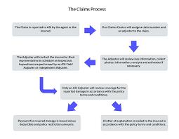Process Claims Insurance The Amcap