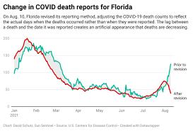 Florida no longer provides a real-time ...