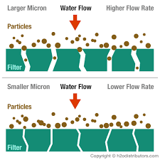 Micron Filter Size Chart Information Micron Size Surface Guide H2o Distributors