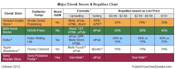 Major Ebook Stores Royalties Publish Your Own Ebooks