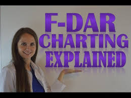 Charting Examples For Nursing Students Fdar Charting For Nurses How To Chart In F Dar Format With Examples