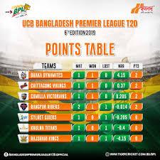 Bpl Season 6th Bangladesh Cricket Board