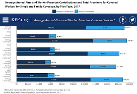 small business health insurance individual healthcare costs kaiser foundation