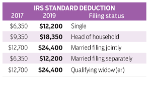 Tax Deduction Chart 2019 Give To Charity But Dont Count On A Tax Deduction