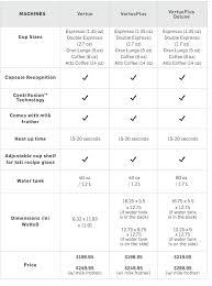 Nespresso Strength Chart Nespresso Coffee Machine Comparisons Williams Sonoma