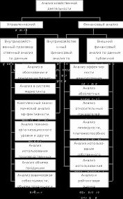 Анализ финансовой деятельности предприятия Дипломная работа  Рисунок 1 Схема содержания анализа хозяйственной деятельности