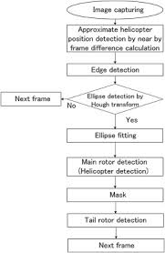 Helicopter Recognition Chart Flowchart Of The Small Helicopter Recognition Processing