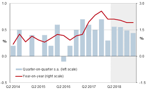 France Charts 2018 France Economic Growth Decelerates In Q1 2018