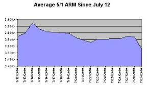 Bank Of America Mortgage Rates Chart Current Mortgage Interest Rates Chase Bank Of America And