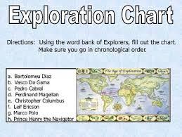 Exploration Chart Exploration Chart Presentation
