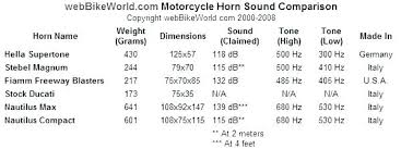 Decibel Loudness Chart What Are Decibels In A Dishwasher Haban Com Co