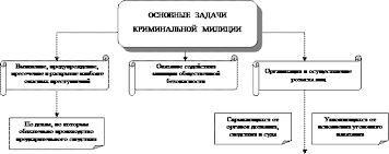 Реферат Милиция в России ru Приложение 5