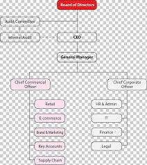 Commerce Org Chart Organizational Structure E Commerce Business Organizational