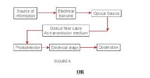 optical fiber communication block diagram ireleast info optical fiber communication system block diagram explanation wiring block