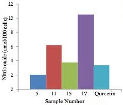 Nitric Oxide Food Chart Figure 3 From Comparative Analysis Of Biological Activity Of