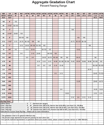 Gravel Stone Size Chart 68 Curious Gradation Chart Of Aggregates
