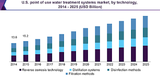 u s point of use water treatment systems market